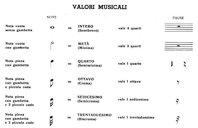 valori delle note musicali