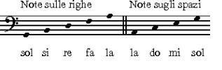 leggere-chiave-di-basso-note-righe-note-spazi