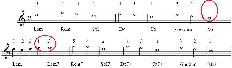Spartiti a numeri per tastiera