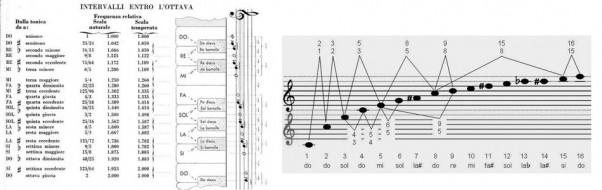 Tutti gli intervalli musicali – esempi con canzoni famose