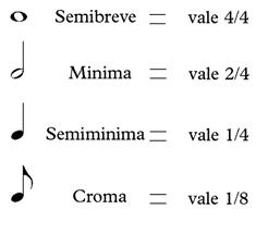 principali valori musicali